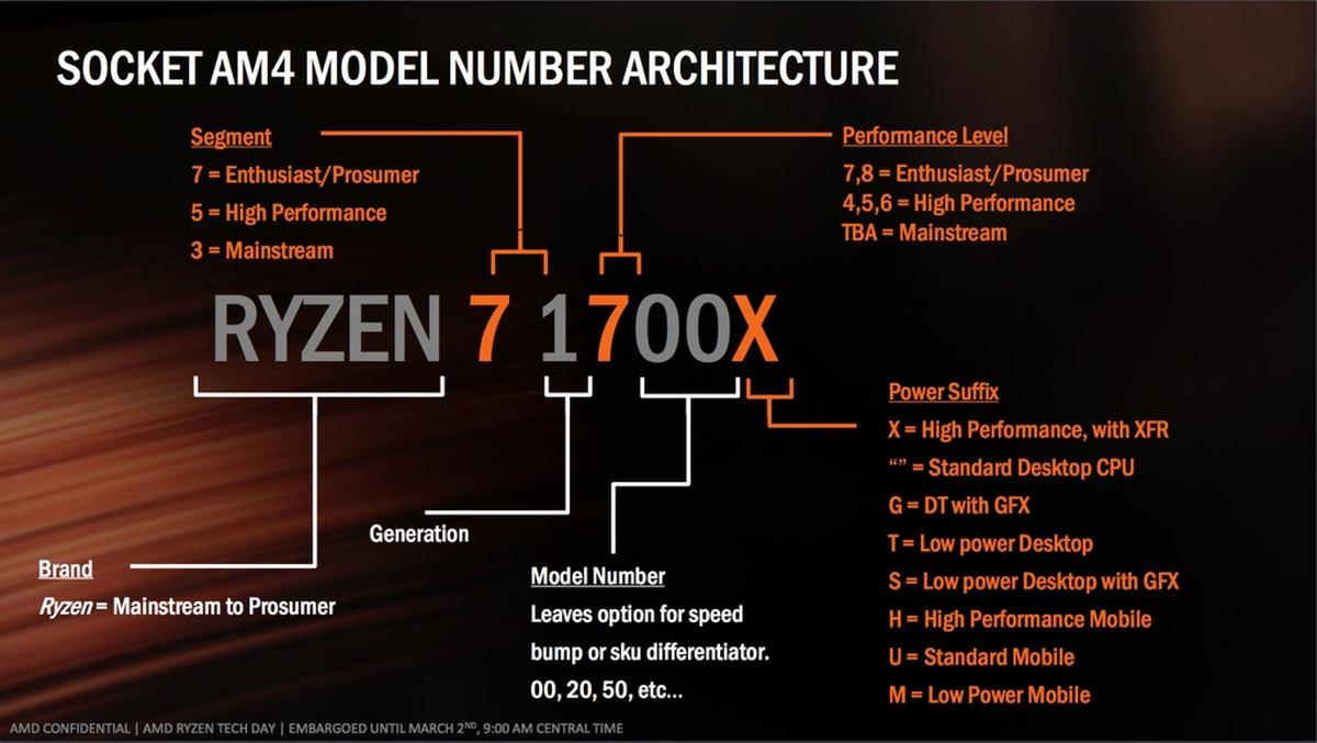 AMD Ryzen Naming Scheme
