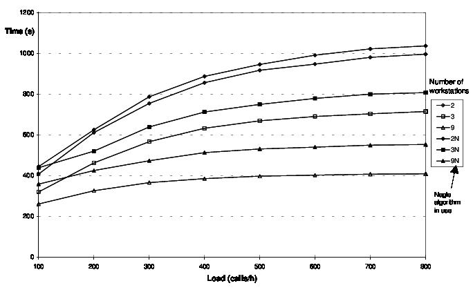 making changes in Nagle's Algorithm for better optimization.